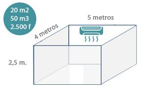 Decoracion mueble sofa frigorias por metros cuadrados - Como sacar los metros cuadrados de una habitacion ...