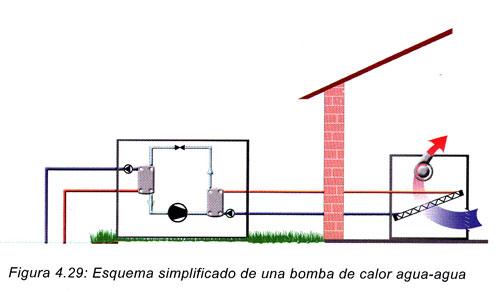 Bomba de calor agua agua for Calefaccion bomba de calor radiadores
