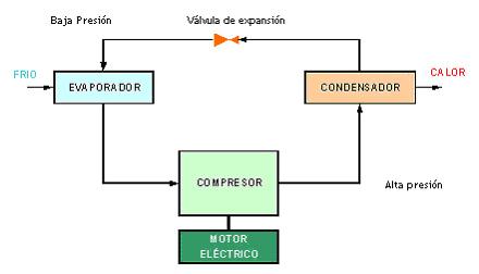 Ciclo de Energia Solar Ciclo de Refrigeracion Solar