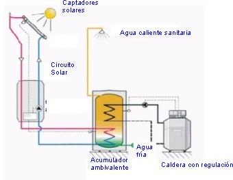 Como construir un calentador de agua solar casero