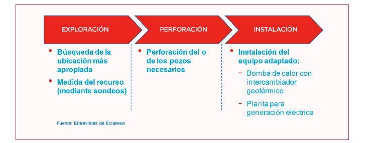 gráfico-fases-ejecución-geotermia