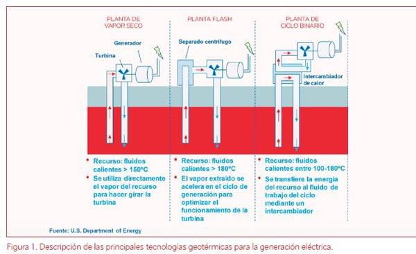 gráfico-tecnologías-geotérmicas