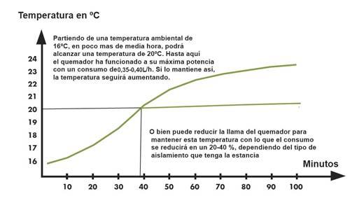 Gráfica de consumo de combustible en chimeneas o estufas de bioetanol