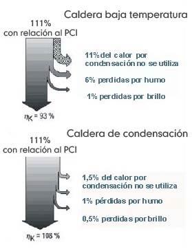 Rendimientos calderas de condensación en relación al PCI