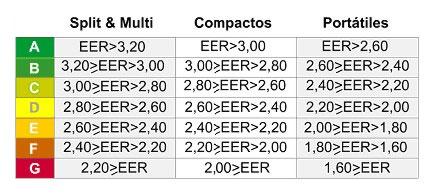 Tabla de eficiencia energética según la EER de equipos split, compactos y aire acondicionado portátil