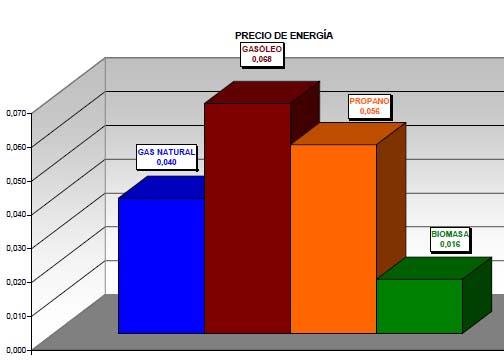 Precios de combustibles para calderas for Precio instalacion calefaccion gasoil