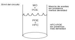 grafica separación de aceites aire acondicionado