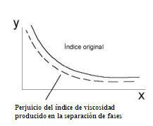 grafica punto de viscosidad
