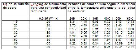 tabla de tuberias de cobre