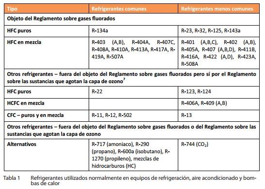 Tabla de los gases fluorados utilizados en refrigeración