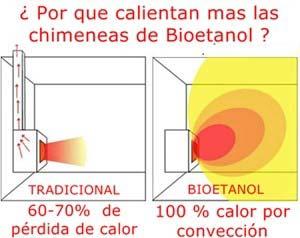 Chimeneas de bioetanol c mo funcionan - Como encender la calefaccion ...
