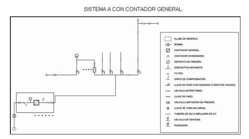 Instalación de fontanería: Esquema y cálculo de ...