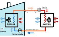 ¿Cómo funciona el aire acondicionado? Infografía