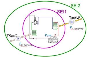 Índice de Eficiencia del Sistema (SEI) para evaluar la eficiencia energética de sistemas de refrigeración comercial, aire acondicionado y bombas de calor