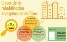 Las claves de la rehabilitación energética de edificios (infografía)
