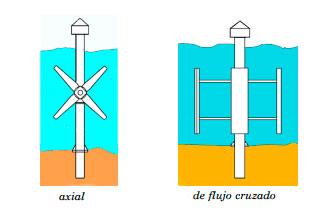 energia-de-las-corrientes-marinas2