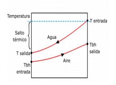 SALTO-TERMICO