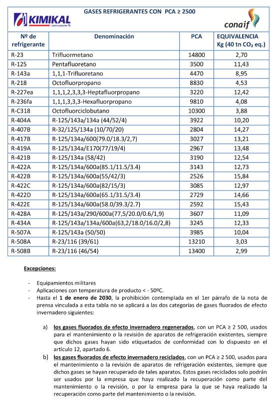 Tabla de gases refrigerantes con restricciones de mantenimiento en 2020