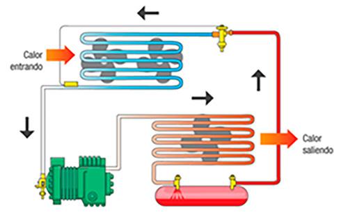 Circuitos cerrado y el ciclo que cumple (1)