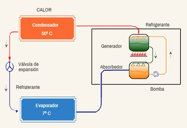 Sistema de refrigeracion basico