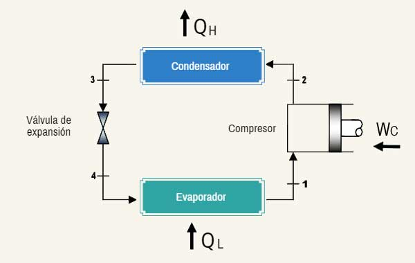 Sistema de refrigeracion domestico