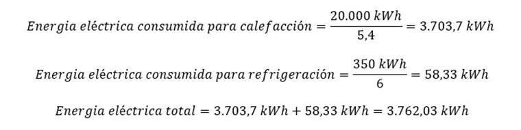 Consumos del piso en el Cantábrico