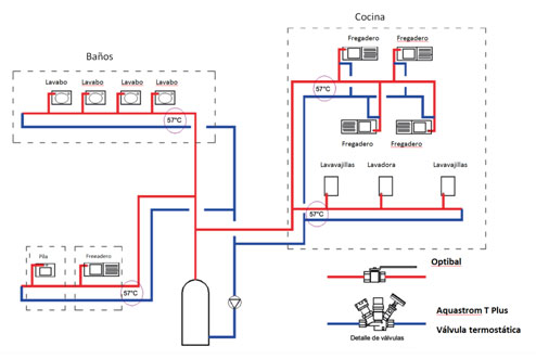 equilibrado hidrulico y regulacin de la temperatura en las