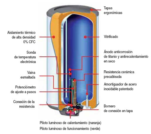 Termo el ctrico - Termos calentadores de agua electricos ...