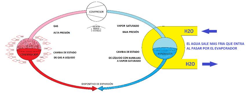 Los sistemas de expansión indirecta son los equipos que más control y facilidad tienen para el control higrométrico