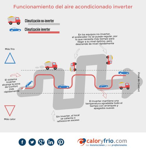 Qu es el aire acondicionado inverter y c mo funciona for Temperatura ideal aire acondicionado invierno