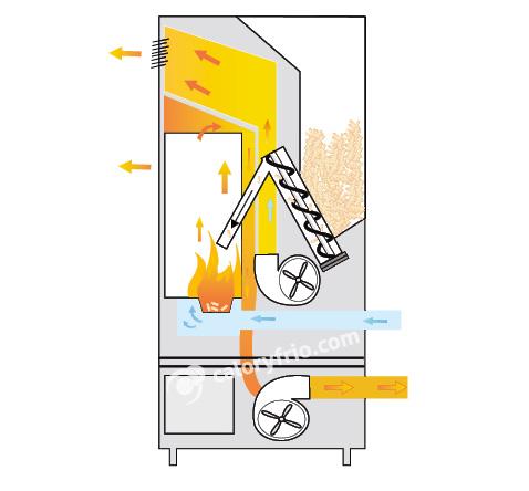Funcionamiento de una estufa de pellets