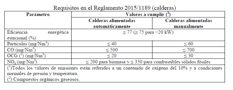 Requisitos del reglamento 2015/1189 calderas