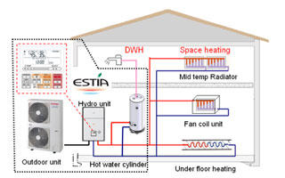 Calefaccion Bomba De Calor Radiadores Of Hoza Acogedora Personales Calefaccion Bomba De Calor Consumo