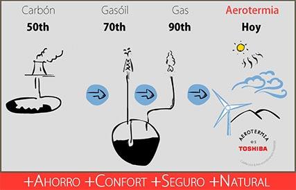 Comparativa de consumos con aerotermia, gas, gasóil y carbón
