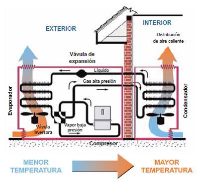 funcionamiento aerotermia fig. 1