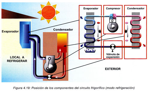 Aire acondicionado con bomba de calor reversible infograf a for Bombas de calor y frio precios
