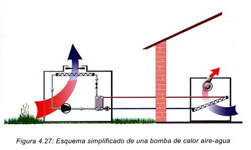 Funcionamiento de la bomba de calor aire agua for Calefaccion bomba de calor radiadores