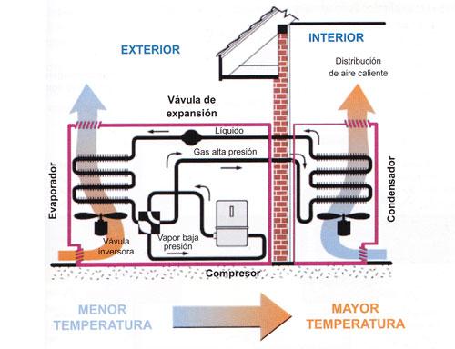 Funcionamiento de la bomba de calor para calefacci n y for Calefaccion bomba de calor radiadores