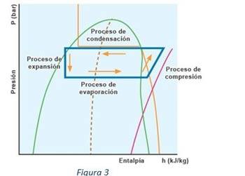 ciclo frigorífico fig. 3