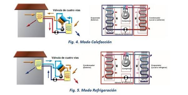 Funcionamiento bomba calor aerotérmica fig. 4 y 5