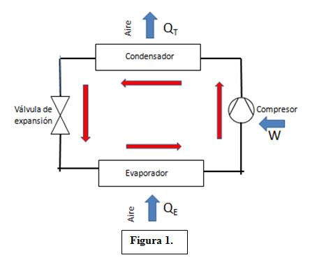 Coeficientes de rendimiento cop y eficiencia energ tica for Como funciona una bomba de calor para piscina