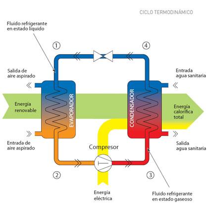 Funcionamiento de la bomba de calor para calefacci n y - Bomba de calor ...