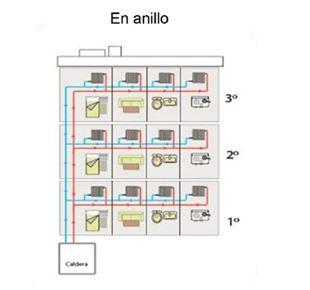 C mo reducir el gasto en calefacci n central - Sistema de calefaccion central ...