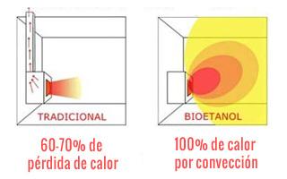 comparativa de rendimiento del calor en chimeneas de bioetanol