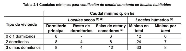 Caudales mínimos de ventilación