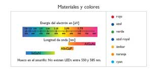 Philips-materiales-colores