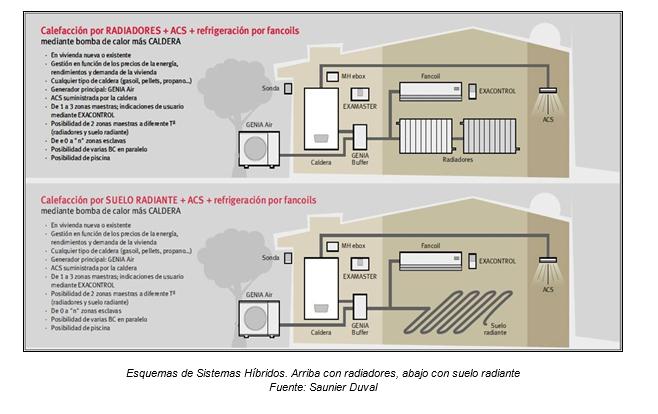 Sistemas h bridos oportunidad de negocio y beneficio para - Bomba de frio para suelo radiante ...