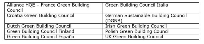 cuadro green building councils