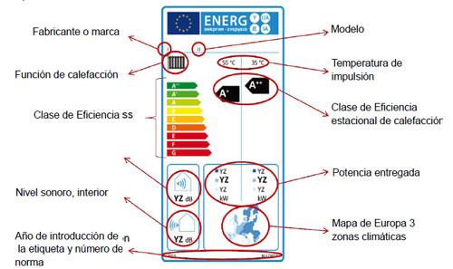 La etiqueta energ tica en calefacci n normativa de - Bomba de calor de alta eficiencia energetica para calefaccion ...