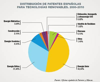 distribucion-energias-renovables